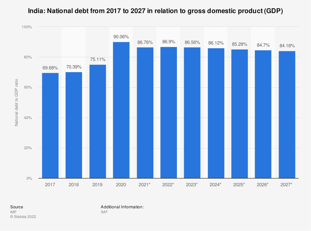 Statistic: India: National debt from 2012 to 2022 in relation to gross domestic product (GDP) | Statista