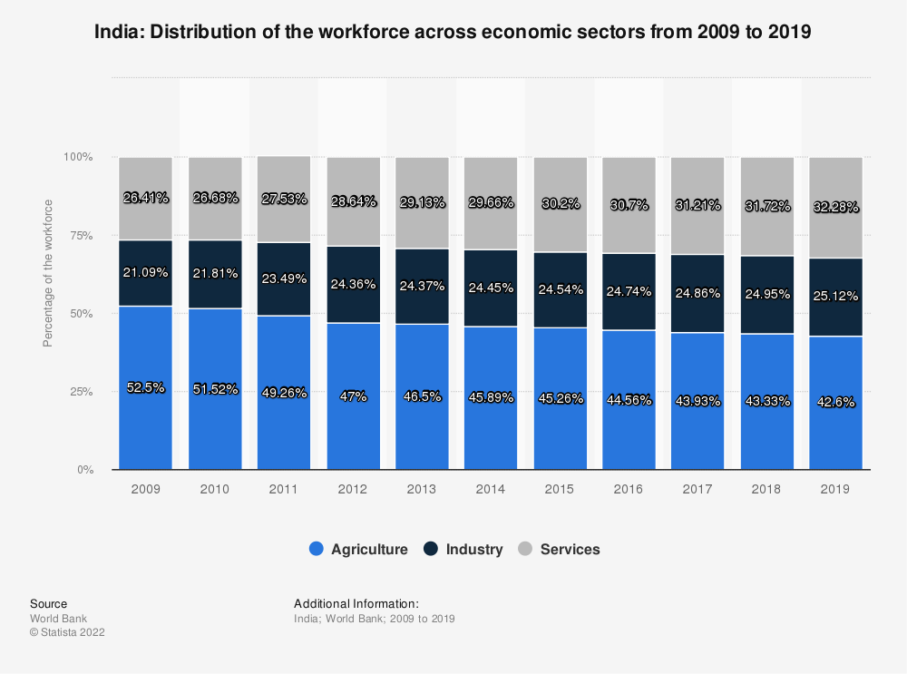 Statistic: India: Distribution of the workforce across economic sectors from 2008 to 2018 | Statista
