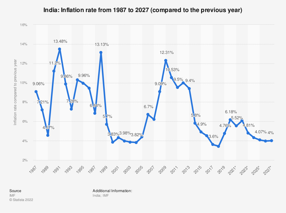 Statistic: India: Inflation rate from 1984 to 2024 (compared to the previous year) | Statista