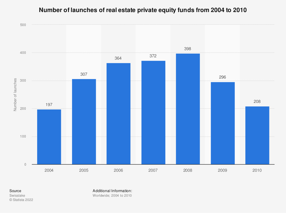 Statistic: Number of launches of real estate private equity funds from 2004 to 2010 | Statista