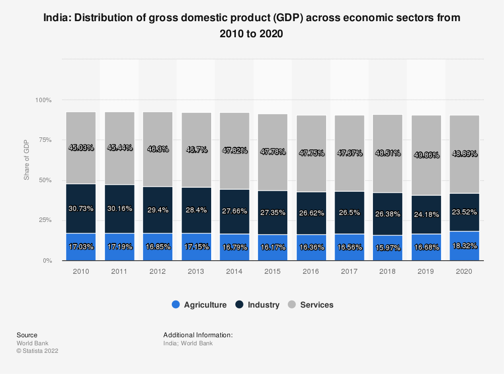 Statistic: India: Distribution of gross domestic product (GDP) across economic sectors from 2008 to 2018 | Statista