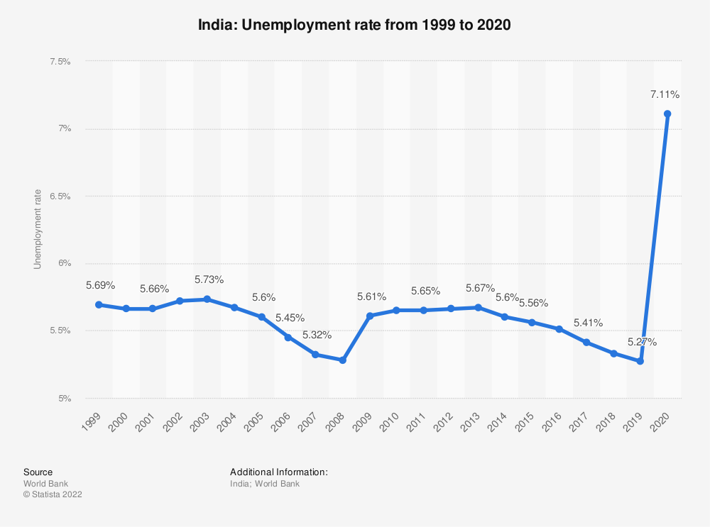 Statistic: India: Unemployment rate from 1999 to 2019 | Statista
