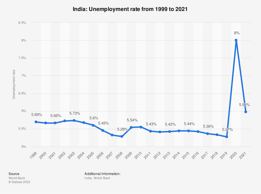 unemployment rate in india essay Example, in 1999‐2000, ups unemployment rate was estimated to be only 281 india consists not only of creating jobs for the unemployed, and.