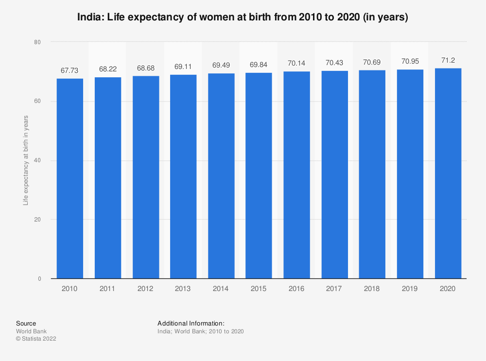 Statistic: India: Life expectancy of women at birth from 2007 to 2017 (in years) | Statista
