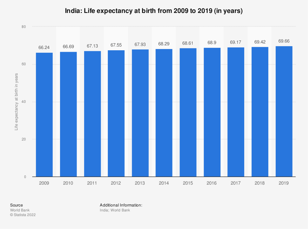 Statistic: India: Life expectancy at birth from 2003 to 2013 (in years) | Statista