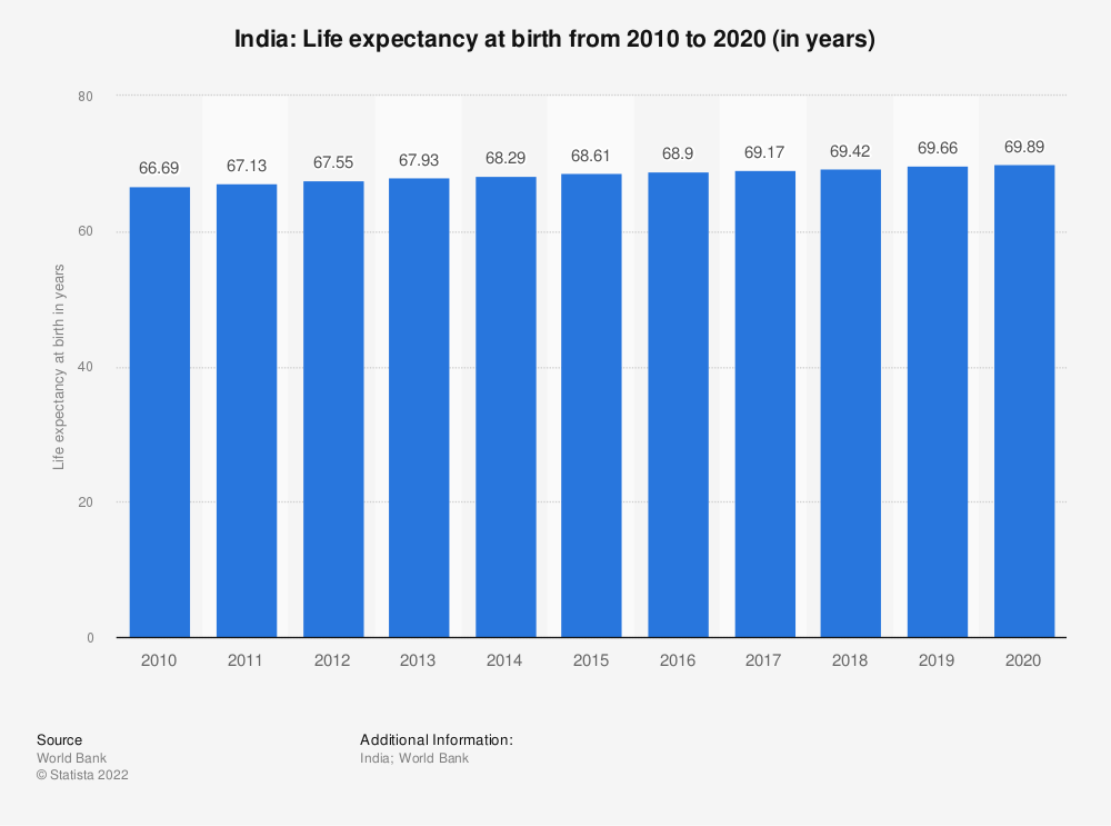 Statistic: India: Life expectancy at birth from 2006 to 2016 (in years) | Statista