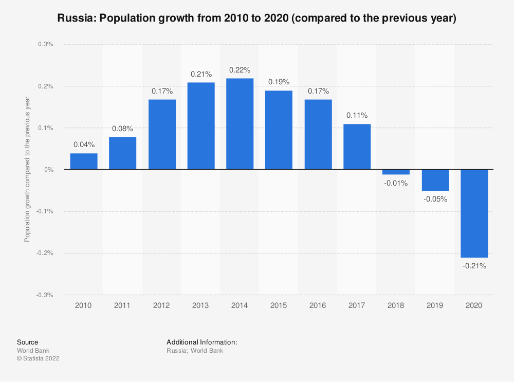 Statistic: Russia: Population growth from 2008 to 2018 (compared to the previous year) | Statista