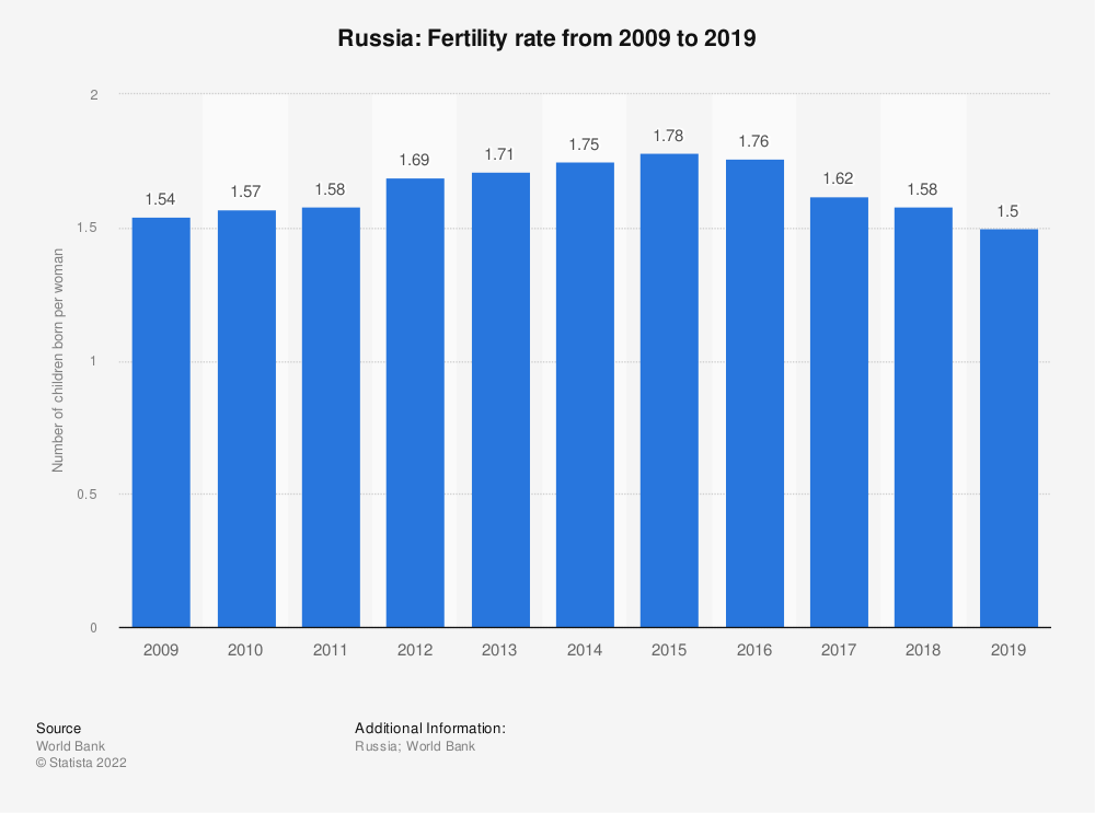 Statistic: Russia: Fertility rate from 2005 to 2015 | Statista