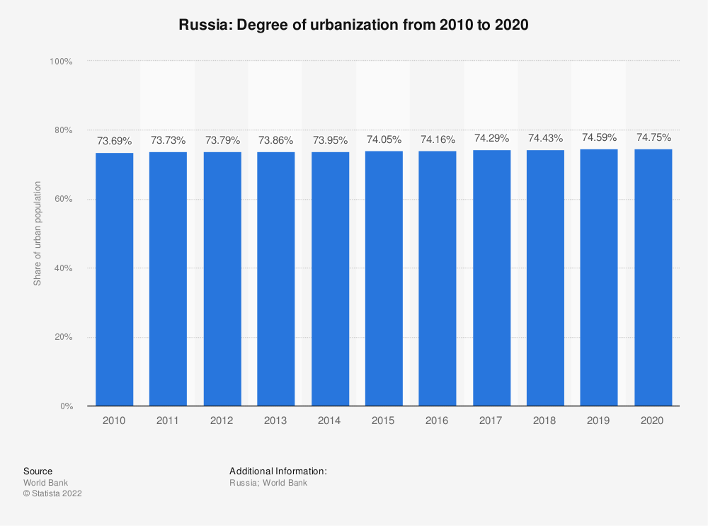 Statistic: Russia: Degree of urbanization from 2008 to 2018 | Statista