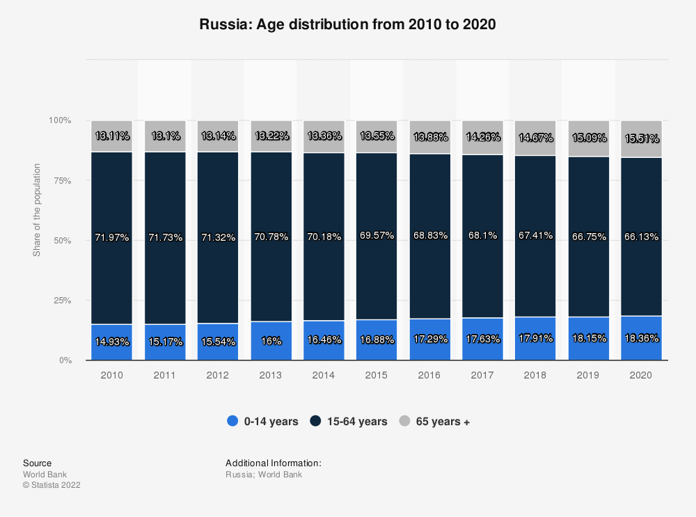 Statistic: Russia: Age distribution from 2006 to 2016 | Statista
