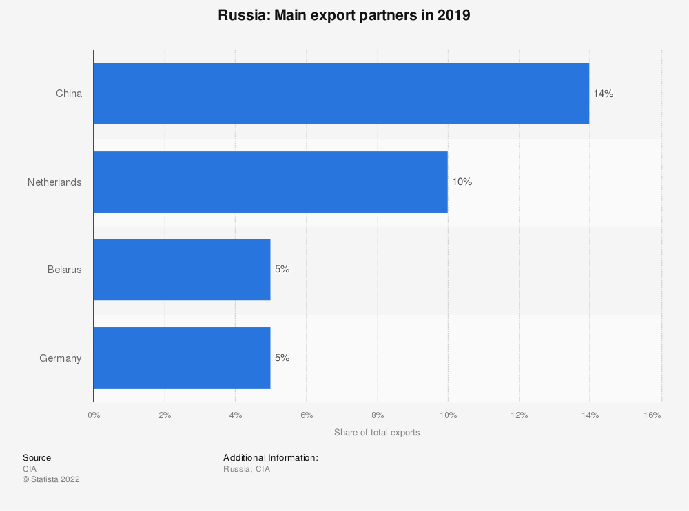 Statistic: Russia: Main export partners in 2016 | Statista