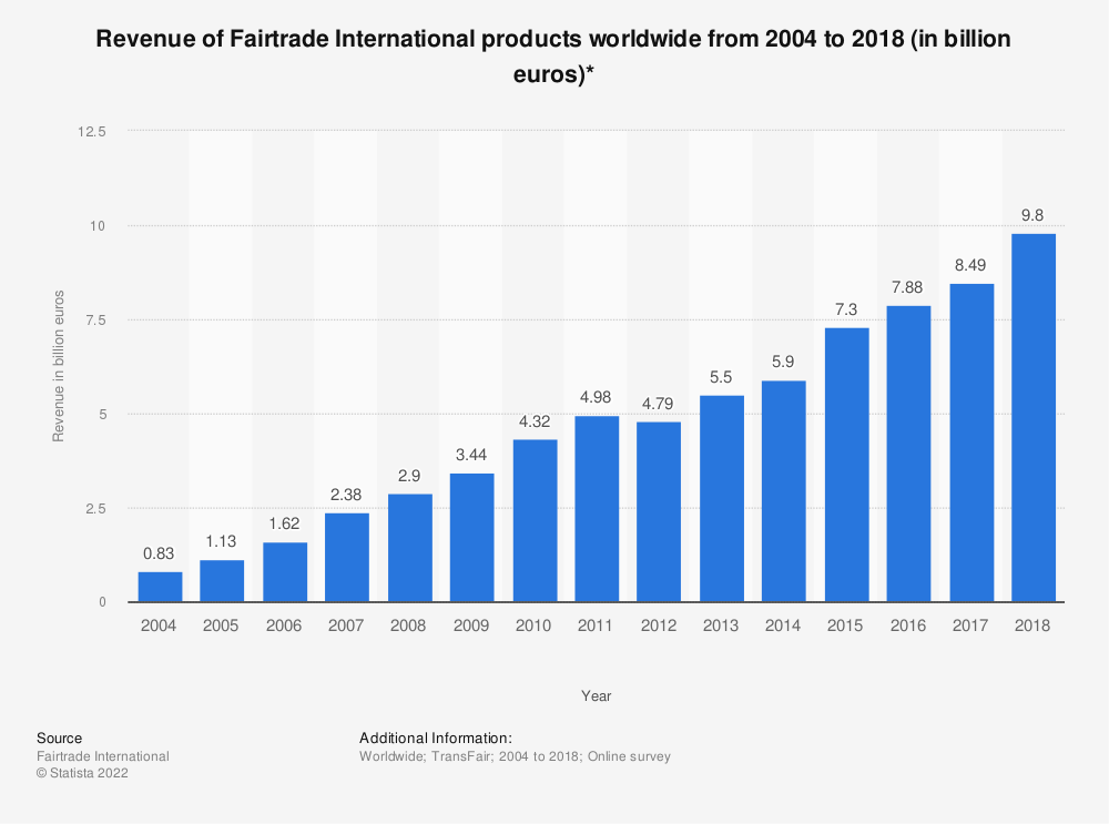 Statistic: Revenue of Fairtrade International products worldwide from 2004 to 2018 (in billion euros)* | Statista
