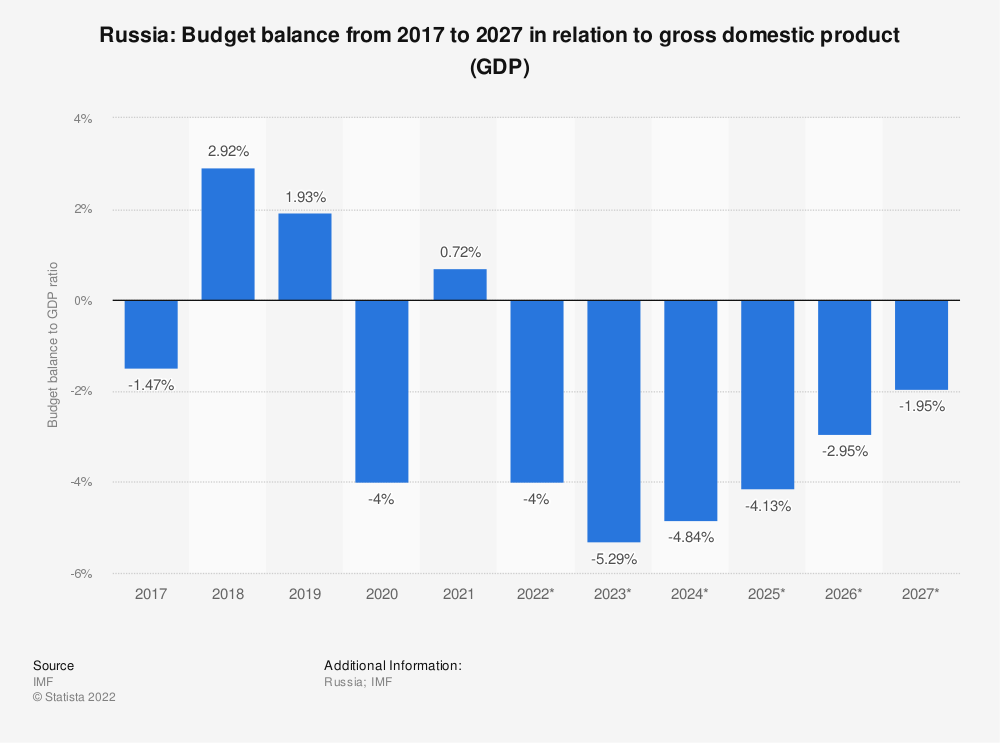 Statistic: Russia: Budget balance from 2014 to 2024 in relation to gross domestic product (GDP) | Statista