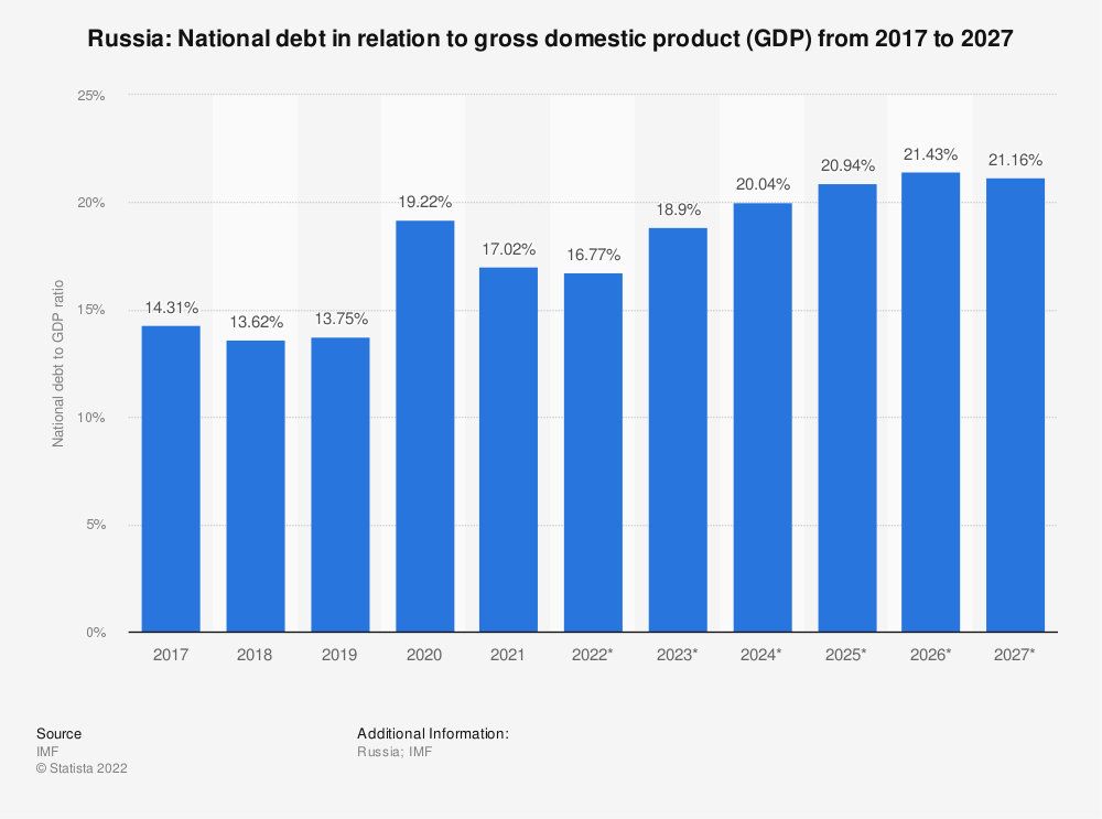 Statistic: Russia: National debt from 2014 to 2024 in relation to gross domestic product (GDP) | Statista