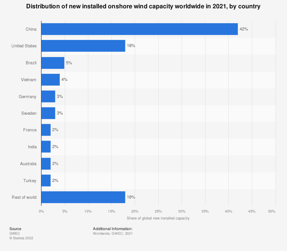Statistic: Distribution of new installed onshore wind capacity worldwide in 2019, by country | Statista