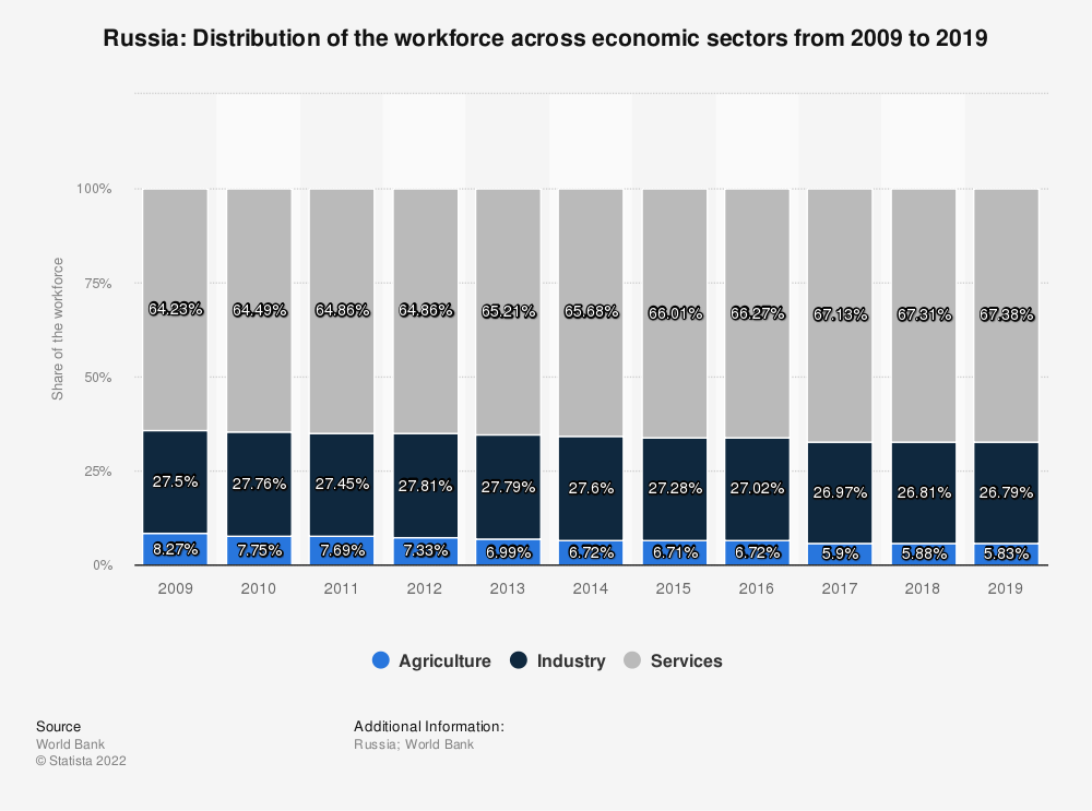 Statistic: Russia: Distribution of the workforce across economic sectors from 2010 to 2020 | Statista