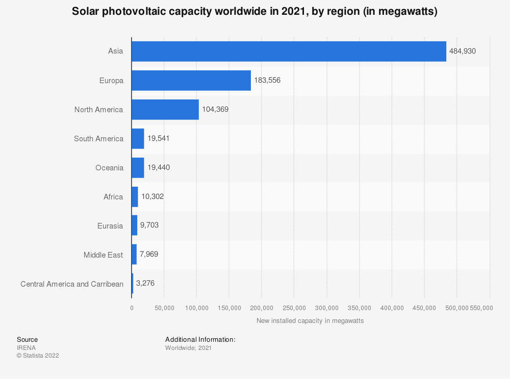 Statistic: Annual solar photovoltaic capacity installations worldwide in 2018, by region (in gigawatts) | Statista