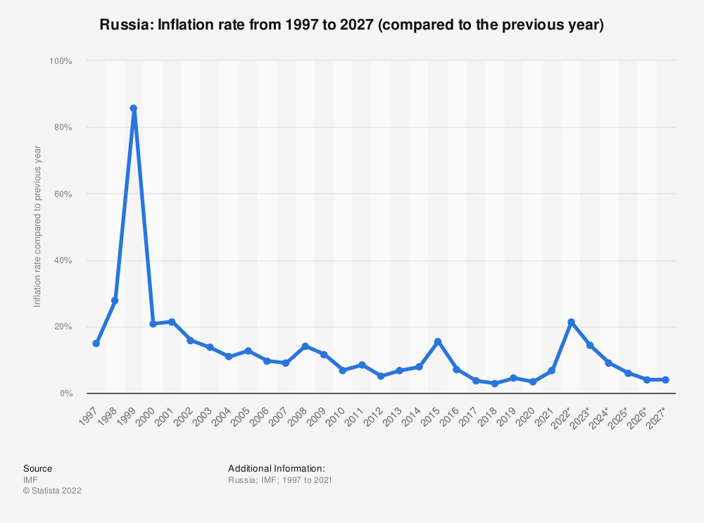 Statistic: Russia: Inflation rate from 2012 to 2022 (compared to the previous year) | Statista