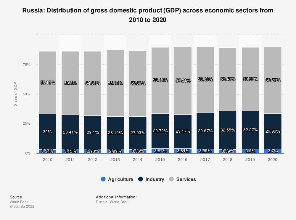 Statistic: Russia: Distribution of gross domestic product (GDP) across economic sectors from 2008 to 2018 | Statista