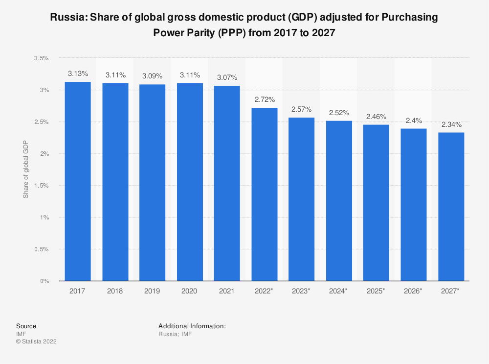 Statistic: Russia: Share of global gross domestic product (GDP) adjusted for Purchasing Power Parity (PPP) from 2012 to 2022 | Statista