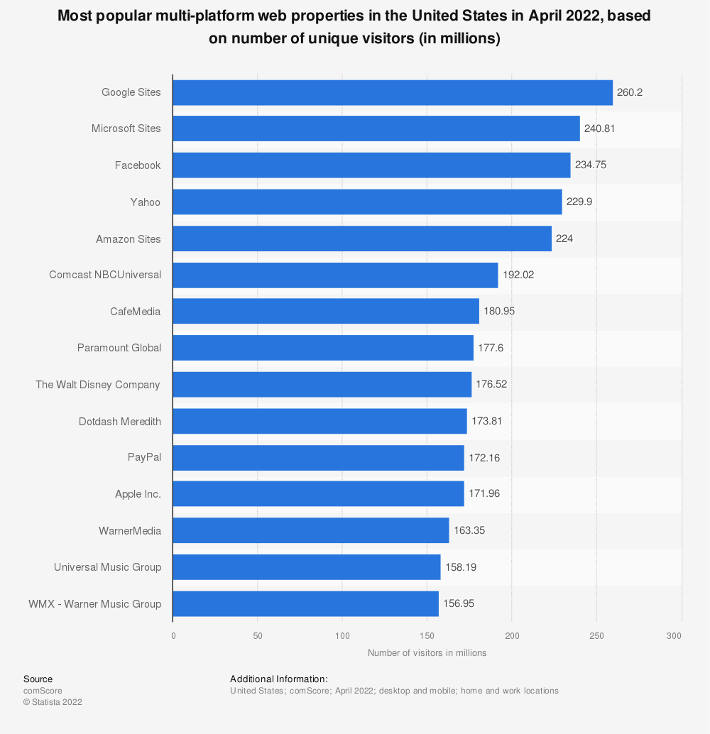 Statistic: Most popular multi-platform web properties in the United States in February 2016, based on number of unique visitors (in millions) | Statista