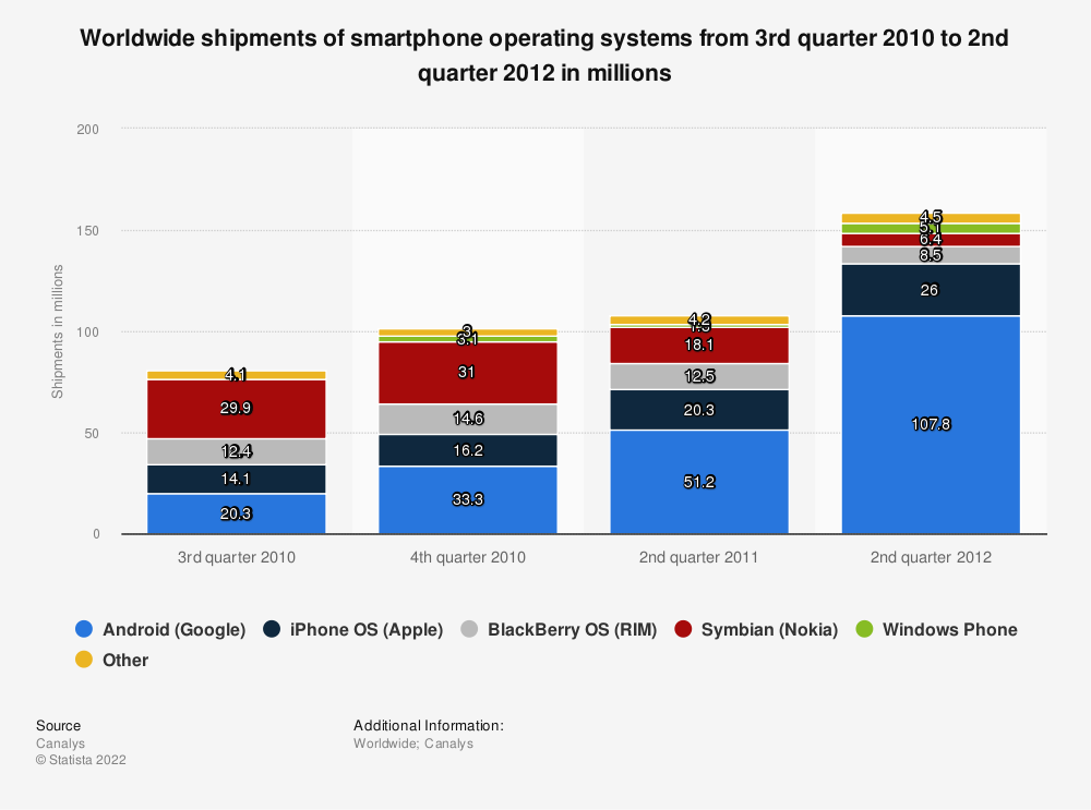 Statistic: Worldwide shipments of smartphone operating systems from 3rd quarter 2010 to 2nd quarter 2012 in millions | Statista