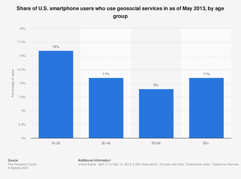 Statistic: Share of U.S. smartphone users who use geosocial services in as of May 2013, by age group | Statista