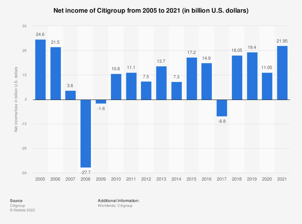 Statistic: Net income of Citigroup from 2005 to 2018 (in billion U.S. dollars) | Statista