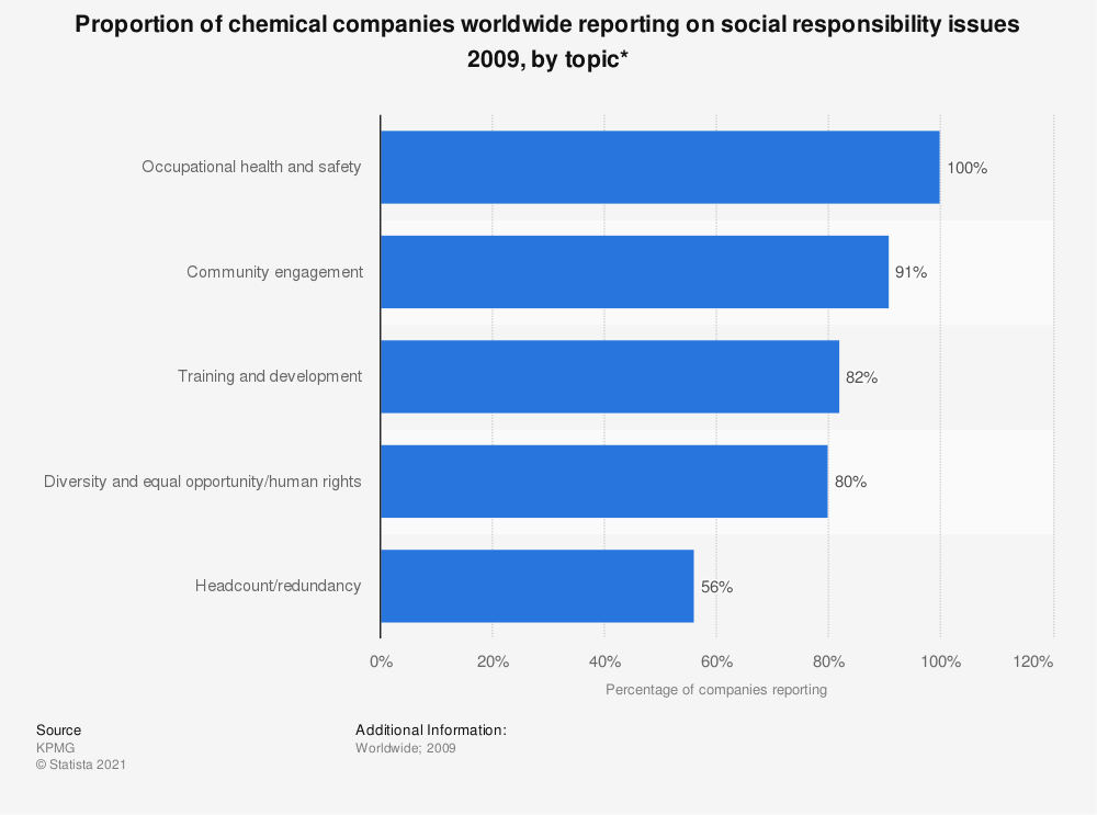 Statistic: Proportion of chemical companies worldwide reporting on social responsibility issues 2009, by topic* | Statista