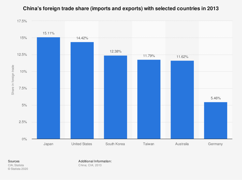 Statistic: China's foreign trade share (imports and exports) with selected countries in 2013 | Statista