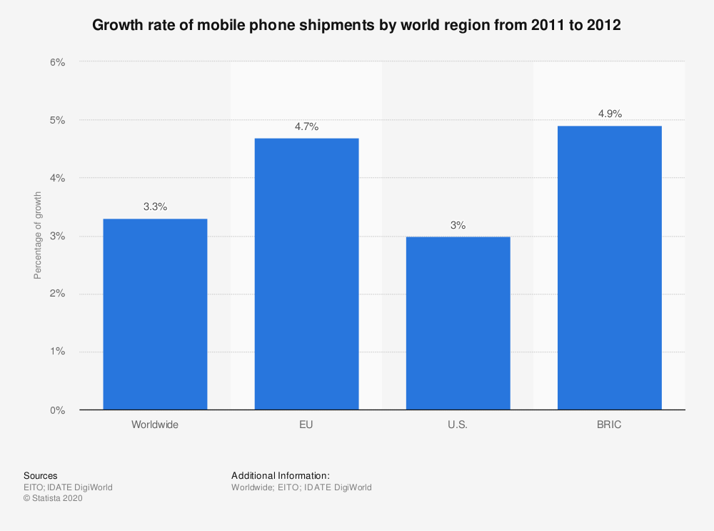 Statistic: Growth rate of mobile phone shipments by world region from 2011 to 2012   Statista