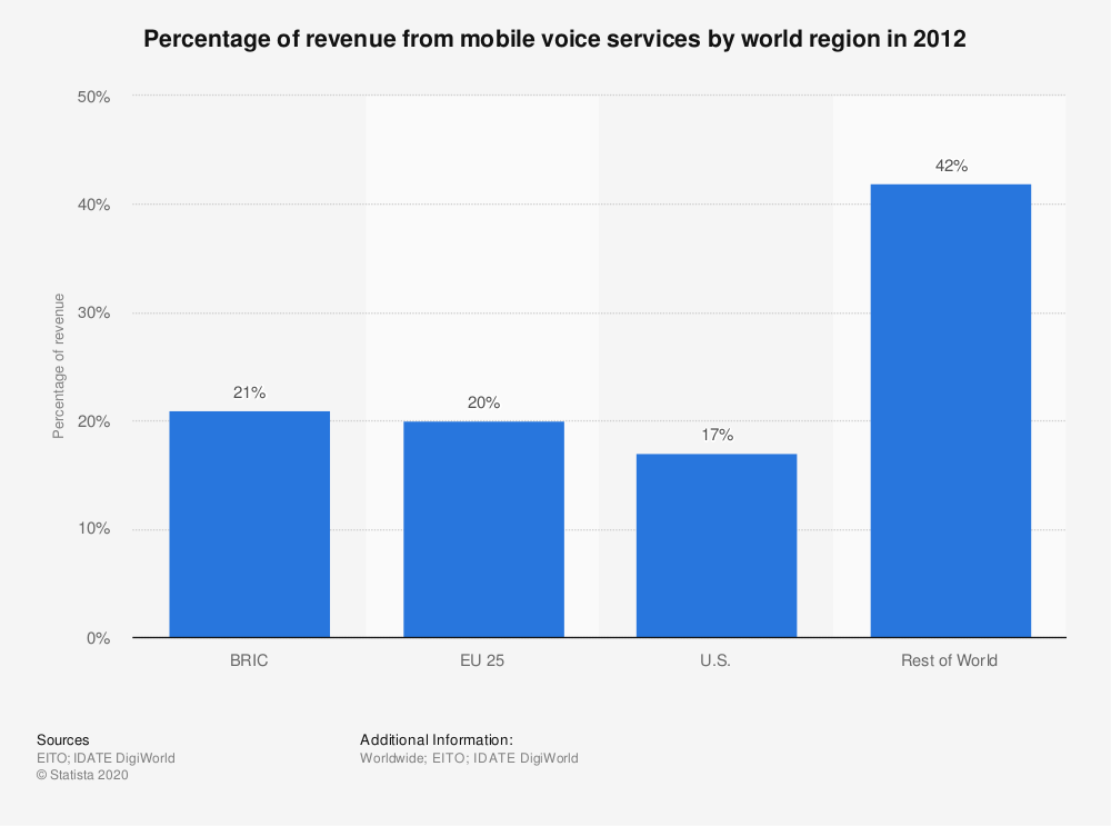 Statistic: Percentage of revenue from mobile voice services by world region in 2012 | Statista
