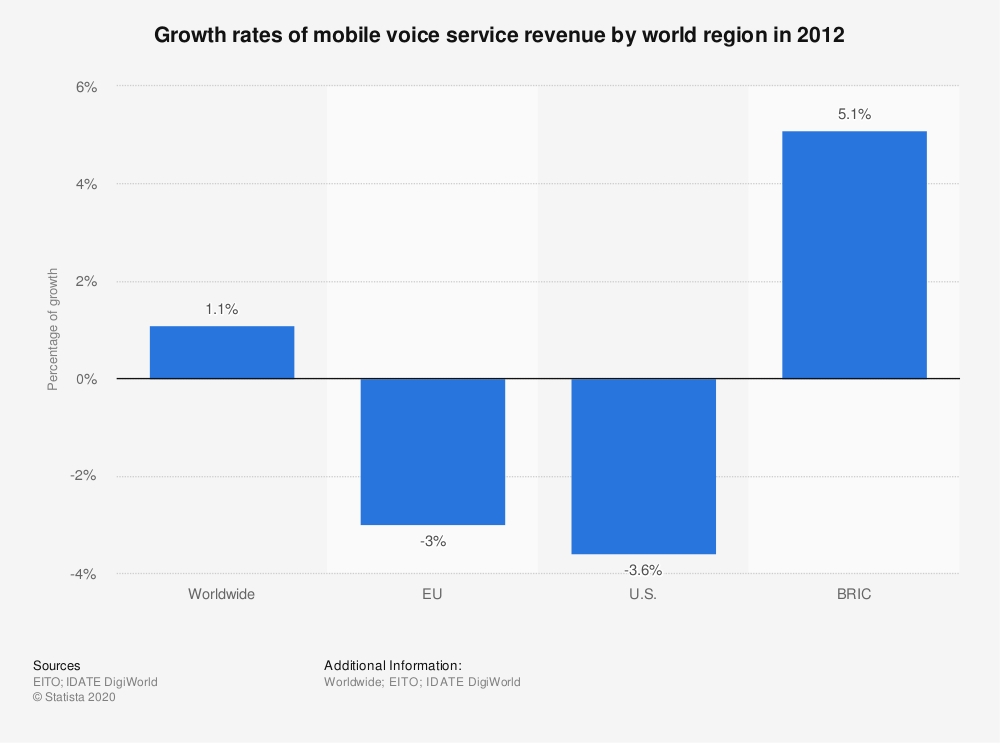 Statistic: Growth rates of mobile voice service revenue by world region in 2012 | Statista