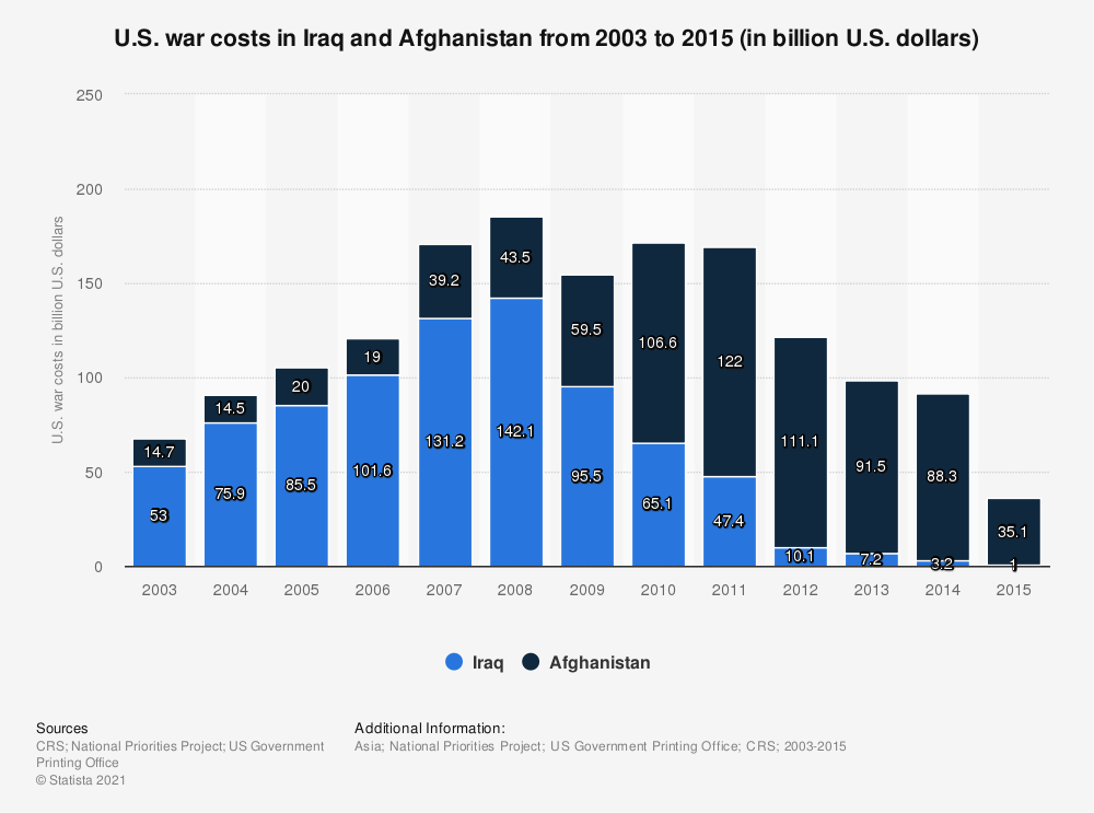 Statistic: U.S. war costs in Iraq and Afghanistan from 2003 to 2015 (in billion U.S. dollars) | Statista
