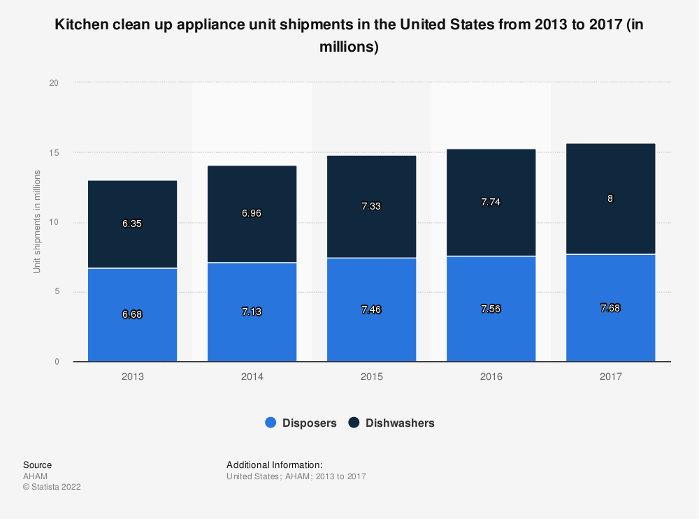 Statistic: Kitchen clean up appliance unit shipments in the United States from 2013 to 2017 (in millions) | Statista