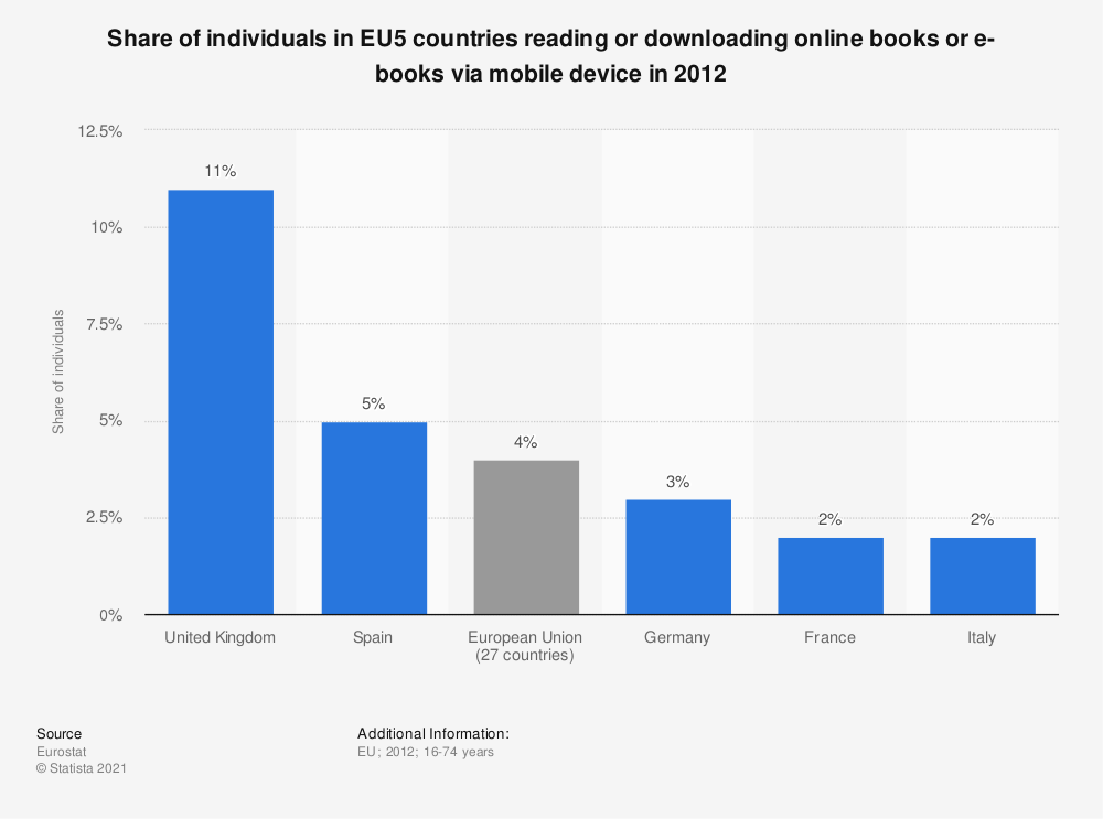 Statistic: Share of individuals in EU5 countries reading or downloading online books or e-books via mobile device in 2012 | Statista