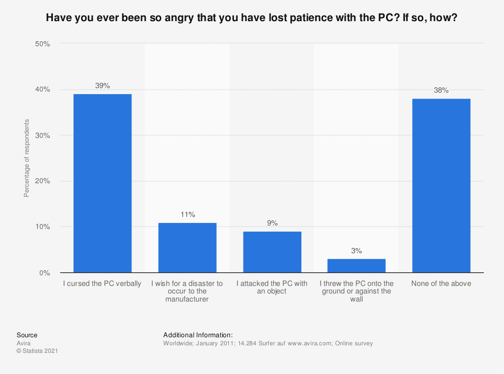 Statistic: Have you ever been so angry that you have lost patience with the PC?  If so, how? | Statista
