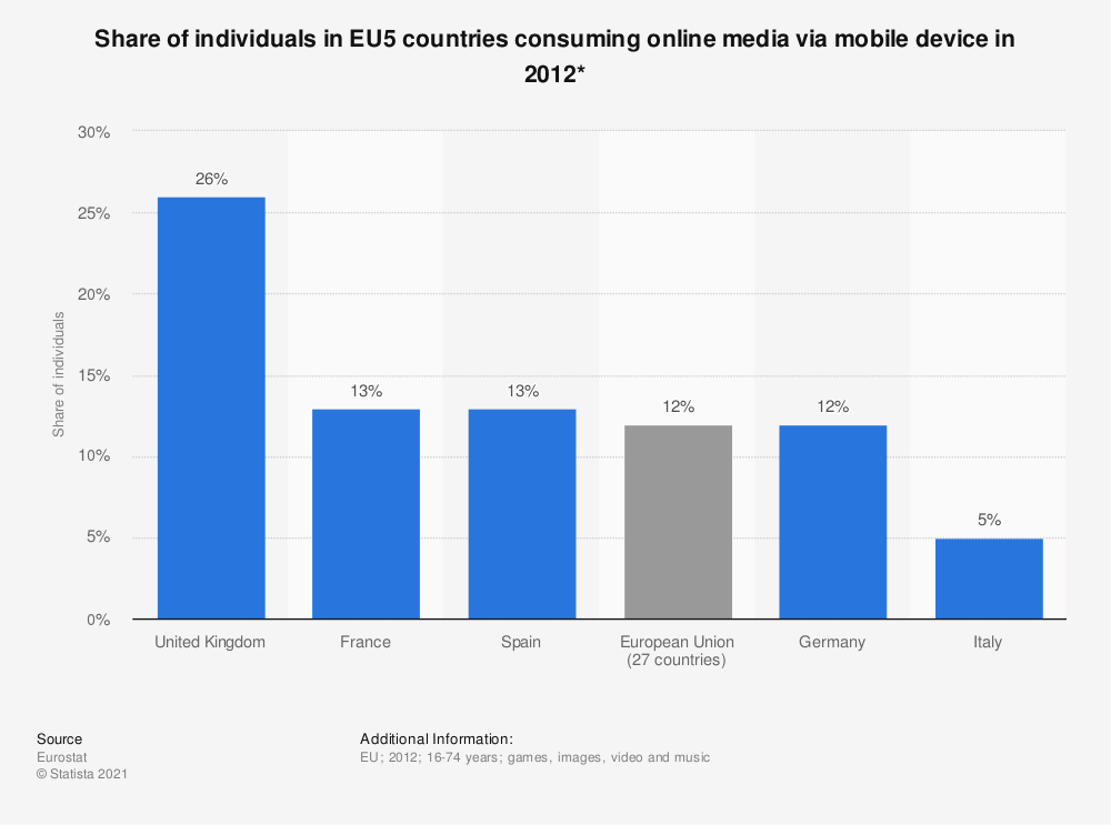Statistic: Share of individuals in EU5 countries consuming online media via mobile device in 2012* | Statista
