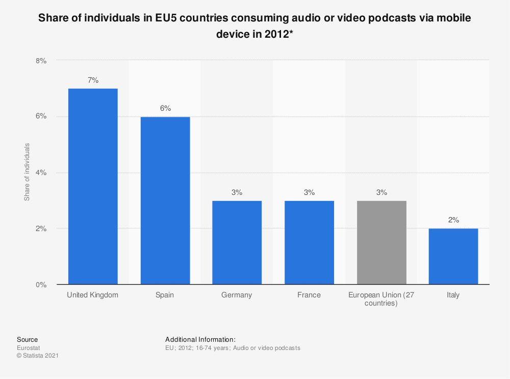Statistic: Share of individuals in EU5 countries consuming audio or video podcasts via mobile device in 2012* | Statista