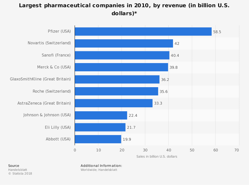 Statistic: Largest pharmaceutical companies in 2010, by revenue (in billion U.S. dollars)*   Statista
