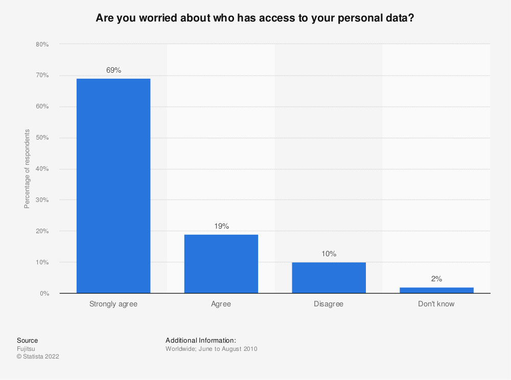 Statistic: Are you worried about who has access to your personal data? | Statista