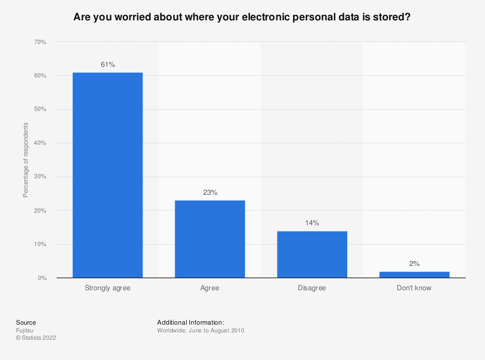 Statistic: Are you worried about where your electronic personal data is stored? | Statista