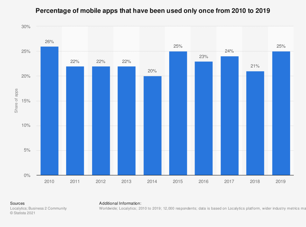 Statistic: Percentage of mobile apps that have been used only once during the first six months of ownership from 2011 to 2016 | Statista