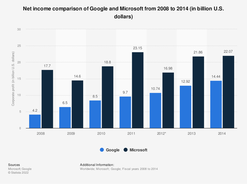 Statistic: Net income comparison of Google and Microsoft from 2008 to 2014 (in billion U.S. dollars) | Statista