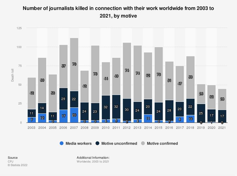 Statistic: Number of journalists killed worldwide from 2003 to 2019 | Statista