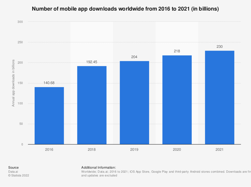 Statistic: Number of mobile app downloads worldwide in 2016, 2017 and 2021 (in billions) | Statista
