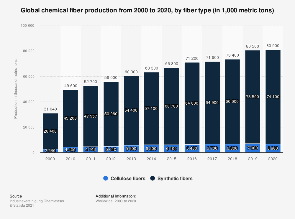 Statistic: Global chemical fiber production from 2000 to 2016, by fiber type (in 1,000 metric tons) | Statista