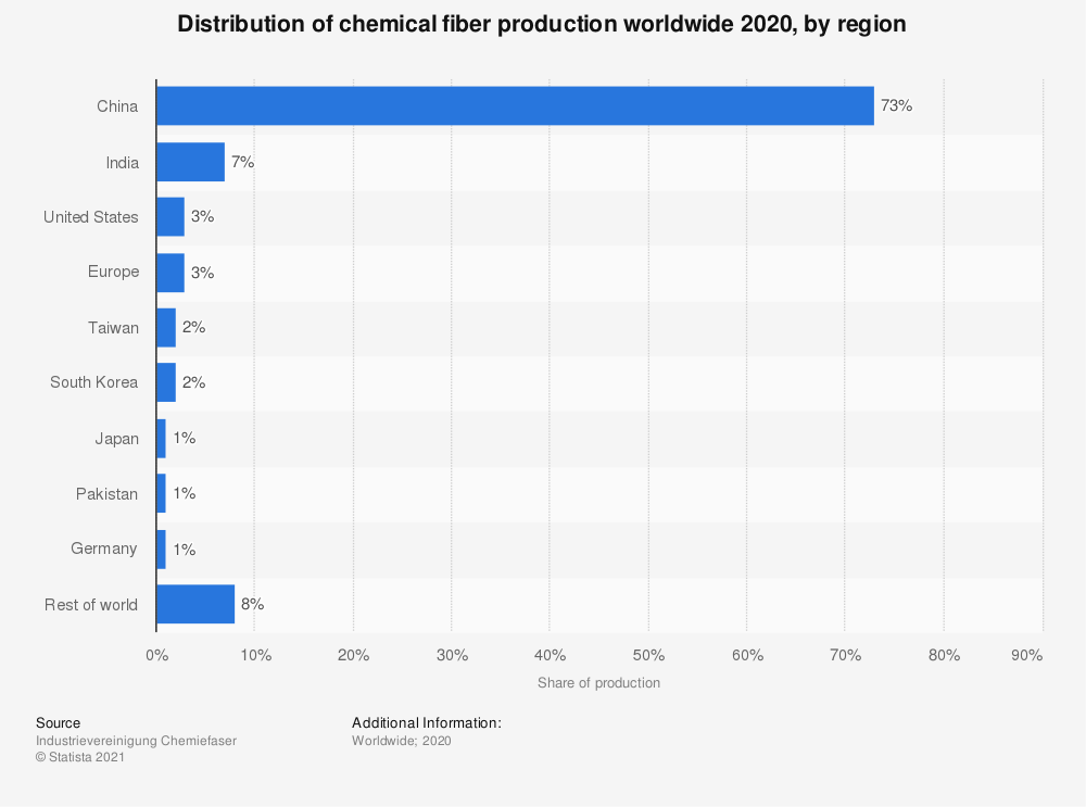Statistic: Distribution of chemical fiber production worldwide 2018, by region | Statista