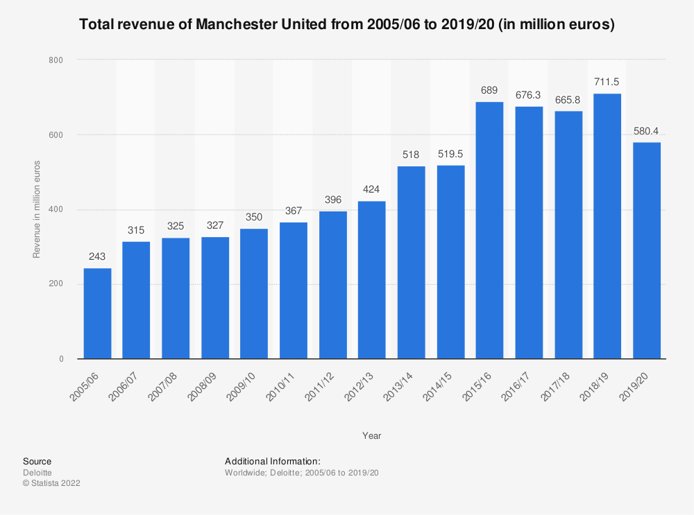 Statistic: Total revenue of Manchester United from 2005/06 to 2016/17 (in million euros) | Statista