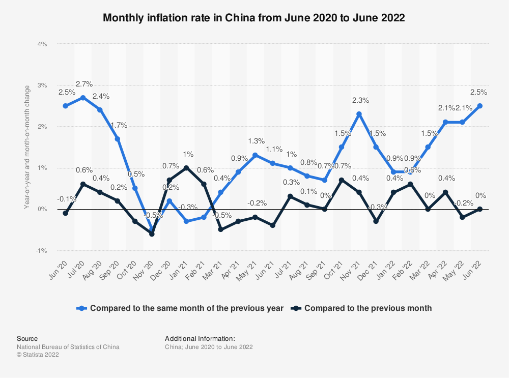 Statistic: Monthly inflation rate in China from January 2019 to January 2021 | Statista